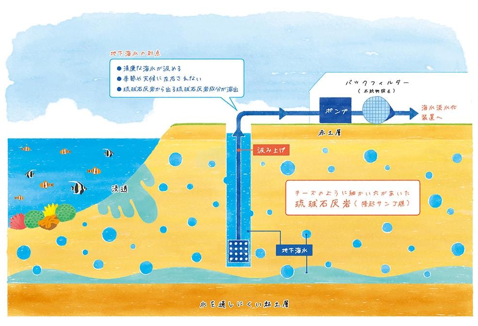 雪塩の原料となる地下海水